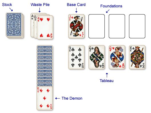 Demon Card Layout